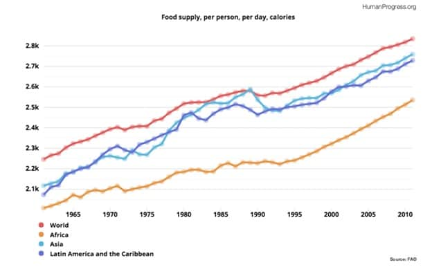 Food Supply Per Person