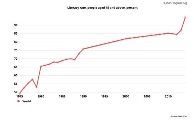 Global Literacy Rate