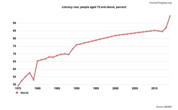 Global Literacy Rate