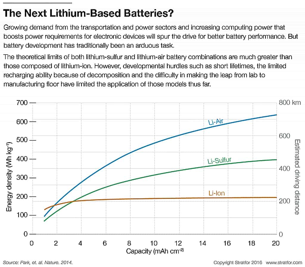 lithium-ion-battery-driving-distance-li-ion-102516-copy