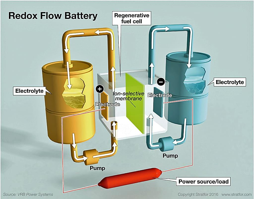 redox-battery-2016-flow-copy