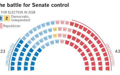 Senate and House Update, Oct. 12, 2018: The Kavanaugh Surge Continues