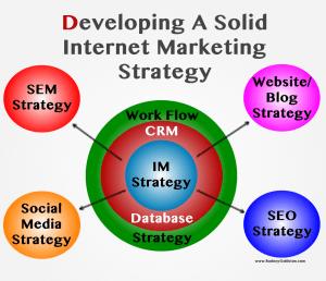 Online marketing strageties