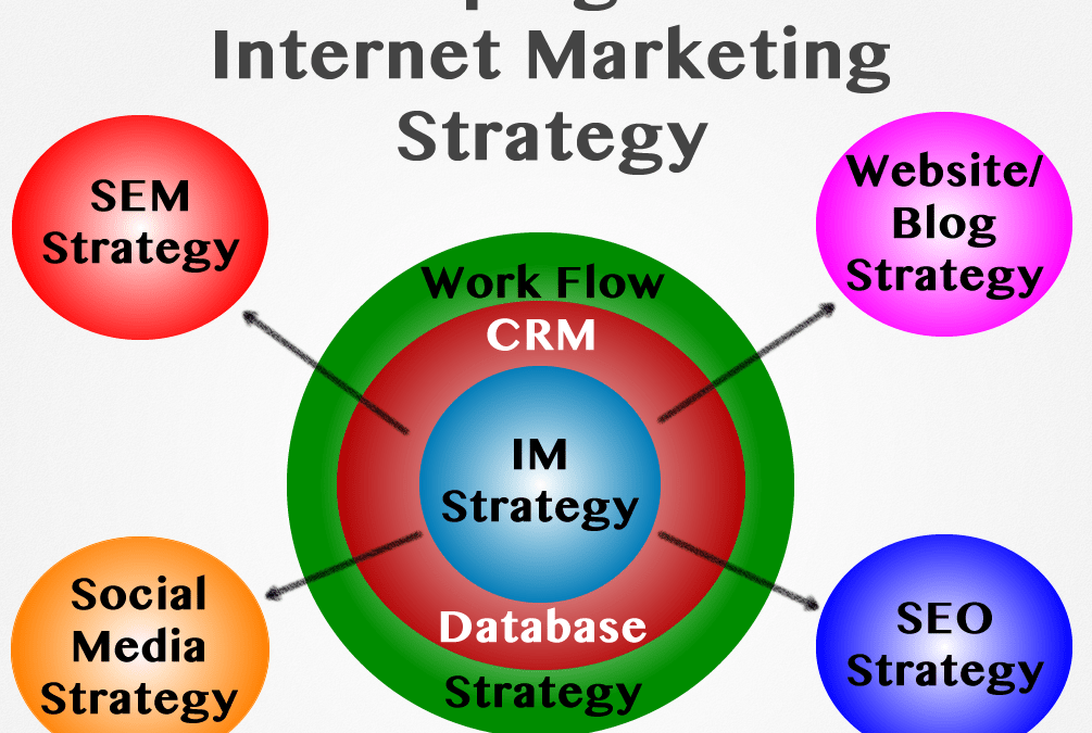 Online Marketing Strategies – How To Develop A Website or Blog Strategy