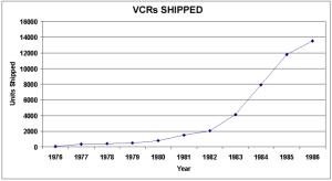 VCR sales