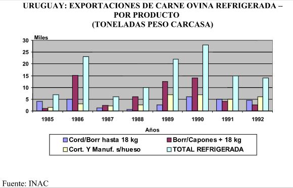 URUGUAY: EXPORTACIONES DE CARNE OVINA REFRIGERADA – POR PRODUCTO (TONELADAS PESO CARCASA) 1985-1992