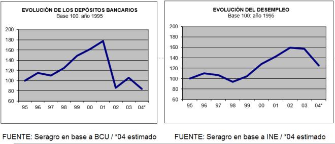 2004-11 El sinceramiento del 2002 2