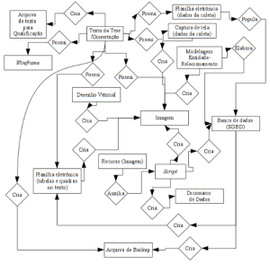Flowchart to Enhanced Publication. Copyright Fernando de Assis Rodrigues.