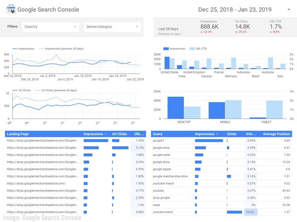 Google Search Console dashboard image.