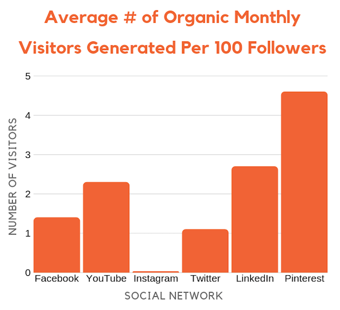 traffic social media