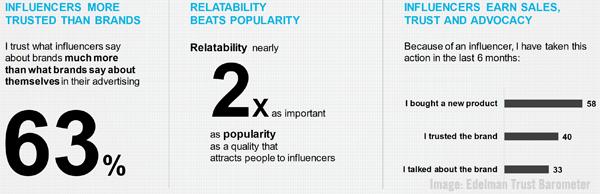 Edelman Trust Barometer Influencer Image