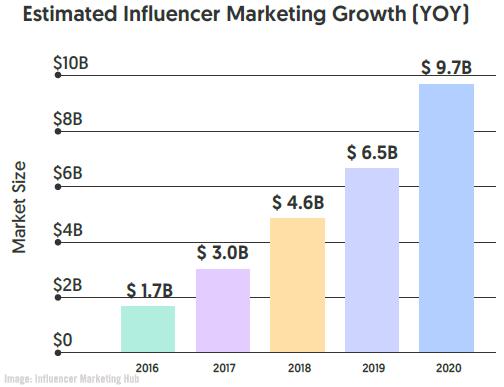 InfluencerMarketingHubChart01