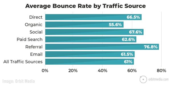 Organic Search Traffic Chart