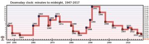 """The Doomsday Clock at its most recent setting of """"two and a half minutes to midnight""""."""