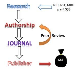 Publishing-science
