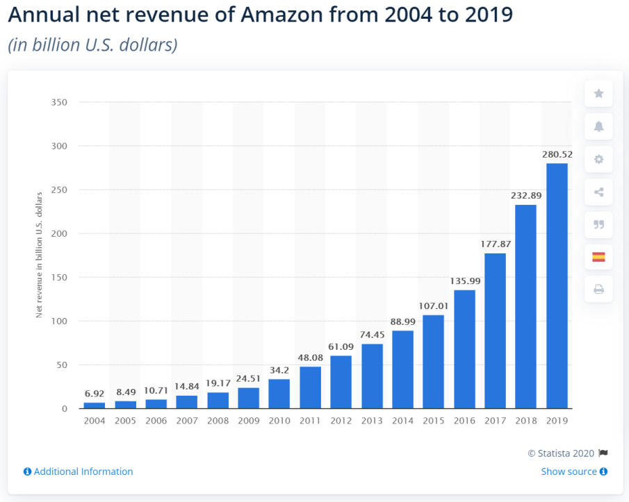 Source: Statista, Amazon revenue
