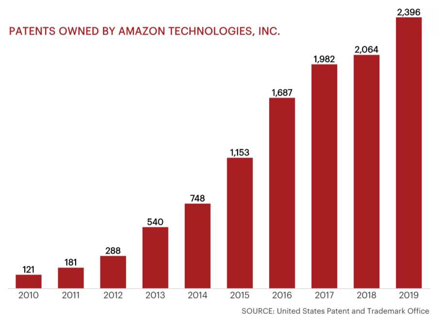 Patents Owned by Amazon, United States Patent and Trademark Office