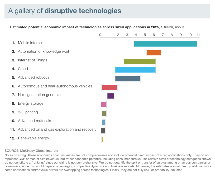 McKinsey gallery of disruptive technologies