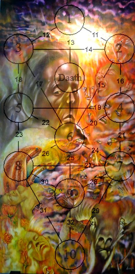 qlippoth, magick, shamanism, rosicrucian, symbolic, symbolism, psychedelic,