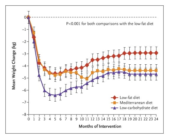 Weight loss on low-carbohydrate, low-fat, and Mediterranean diets. Low-carb for the win.