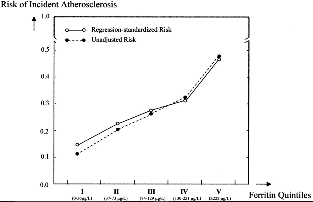 Risk of atherosclerosis by quintiles of ferritin.