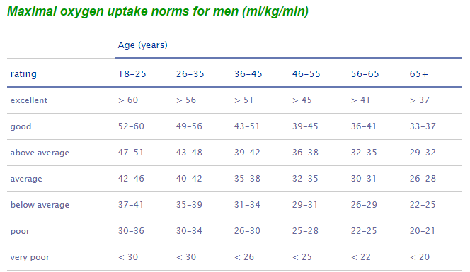 VO2max norms