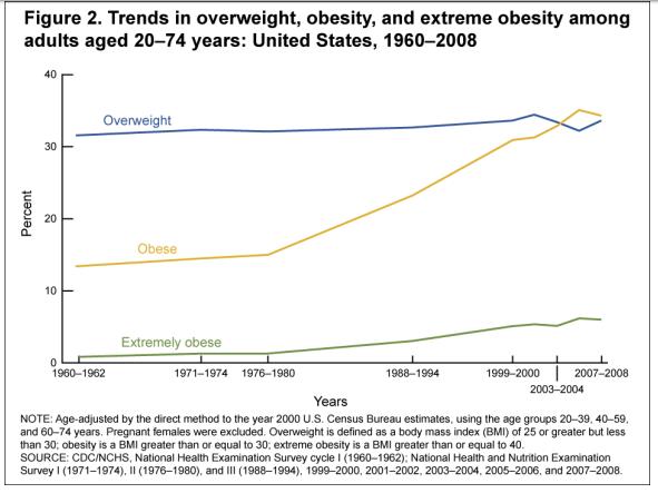 obesity-trends
