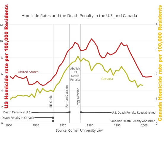 Murder rates US vs Canada 1950 - 2005 aa