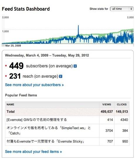 Analyze  Feed Stats Dashboard 1