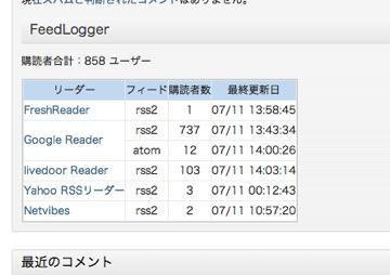 ダッシュボード Roguer WordPress
