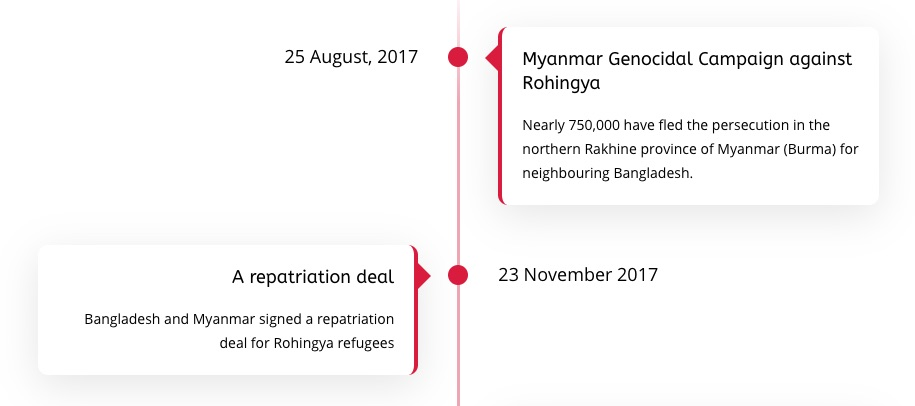 Timeline: Rohingya repatriation 2017 to Now