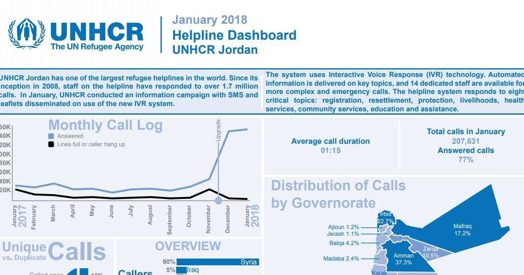UNHCR will be using Interactive Voice Response (IVR) system in the Rohingya camps