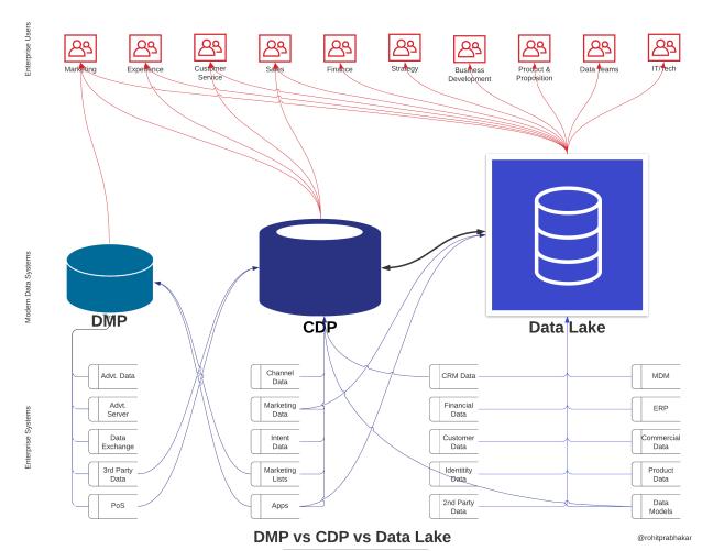 DMP-vs-CDP-vs-Data-Lake