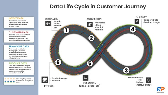 Data Life Cycle in Customer Journey