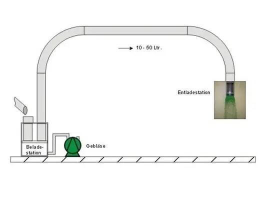 Schüttgüterfördern mit Rohrpostsystemen