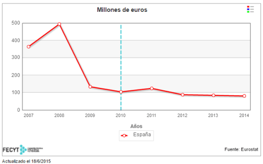 Evolución de la inversión en capital riesgo en España durante los últimos años