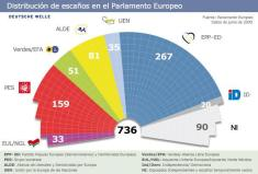 Grupos politicos del parlamento europeo