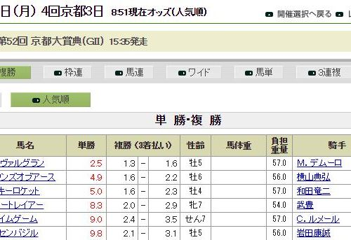 【京都大賞典2017】最終決断と予想