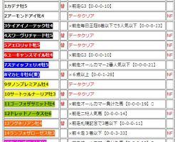 第160回 天皇賞(秋)(GI)