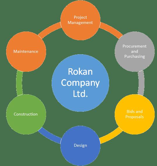 Roakn-company-structure