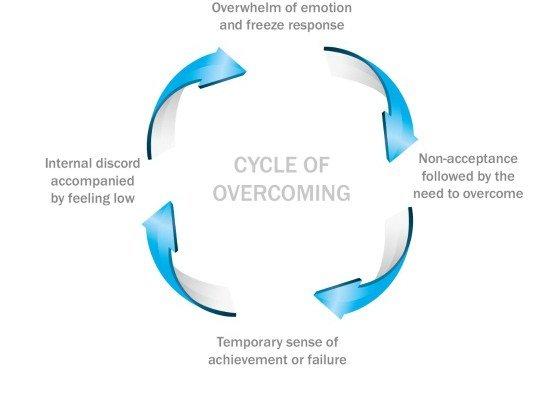 Overcoming Trauma and PTSD, Post-Traumatic Stress Disorder