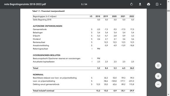 Nota Begrotingsruimte 2018-2022