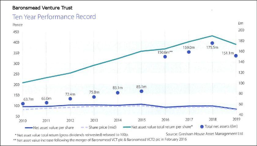Baronsmead Venture Trust Corrected Chart 2020--03-17