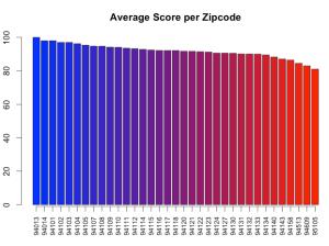 Avg Score per Zip Code