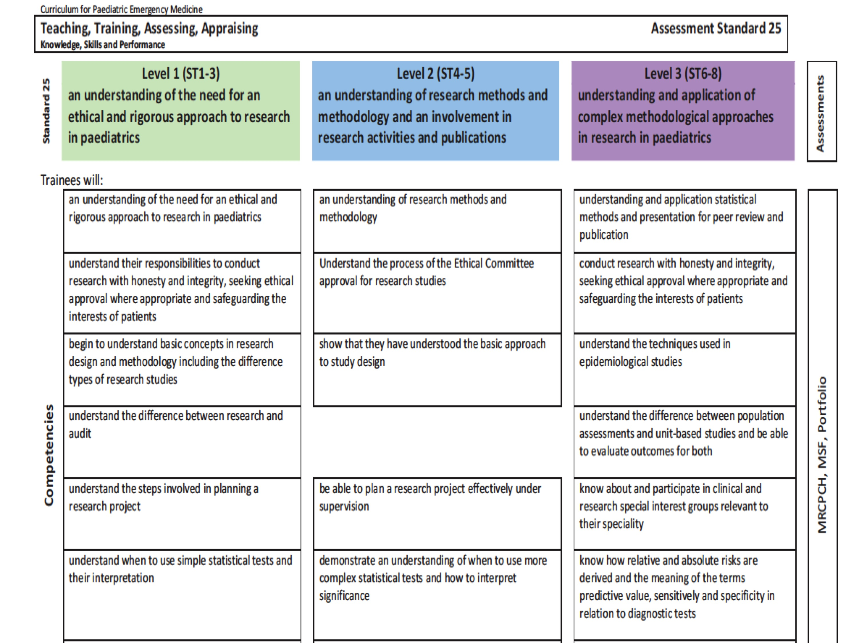 Foamed and smacc revealing the camouflaged curriculum the rcpch curriculum malvernweather Choice Image