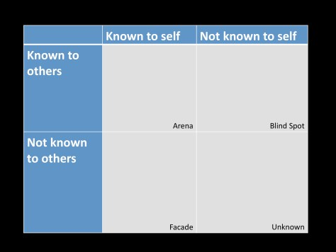 JoHari window - via Roland D and Matheson D. New theory from an old technique: the Rolma matrices. Clinical Teacher 2012; 9(3): 143-147