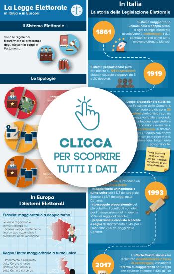 Legge elettorale in Italia e in Europa nell'infografica di Unicusano