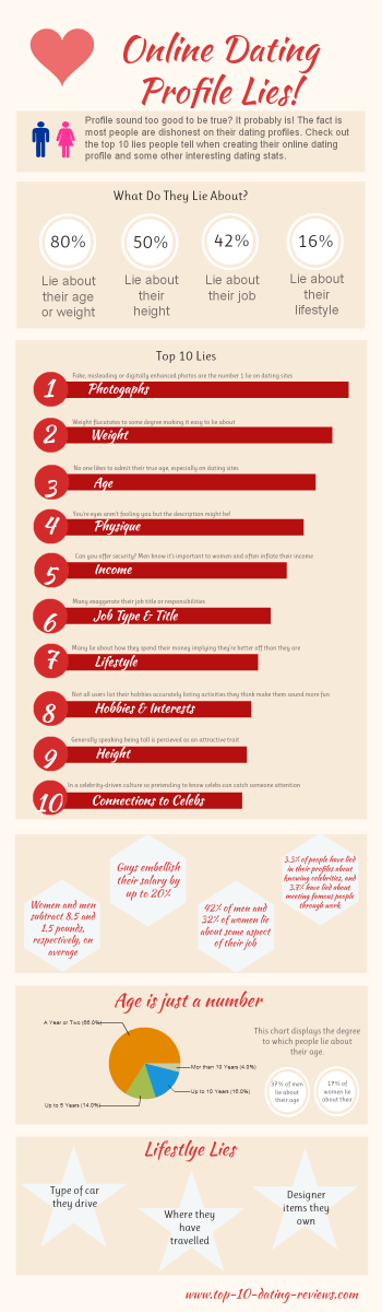 Click To View Full Size - Online Dating Profile Lies - Discover the top 10 online dating profile lies. All is not what it seems when it comes to online dating.