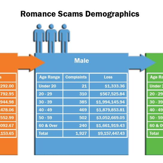 Romance Scam Demographics