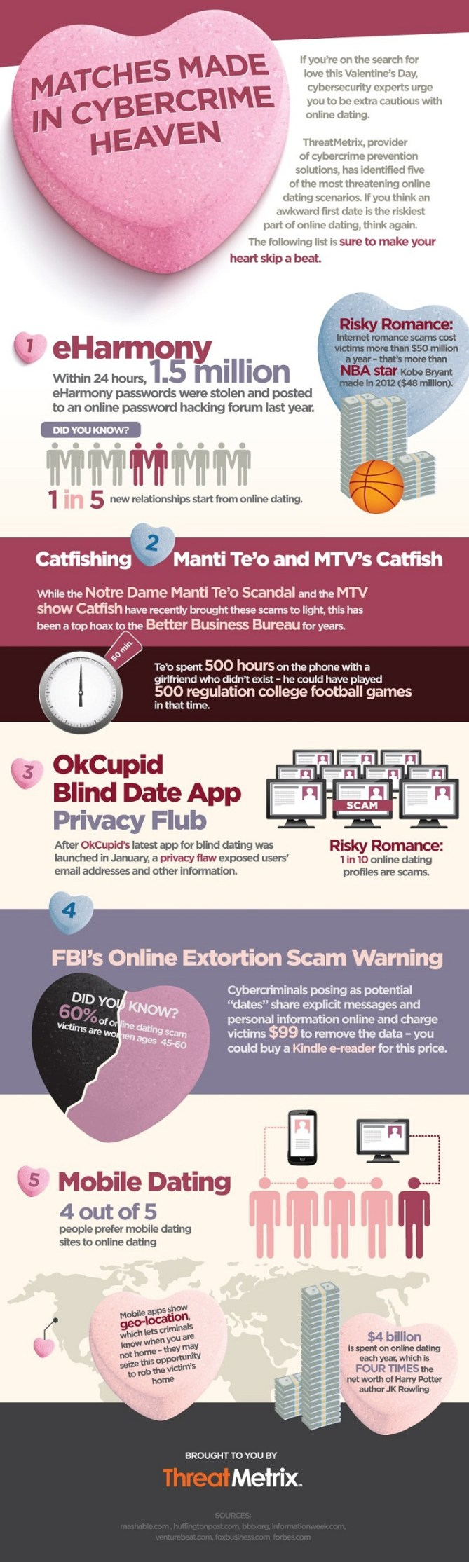 Online hookup scams